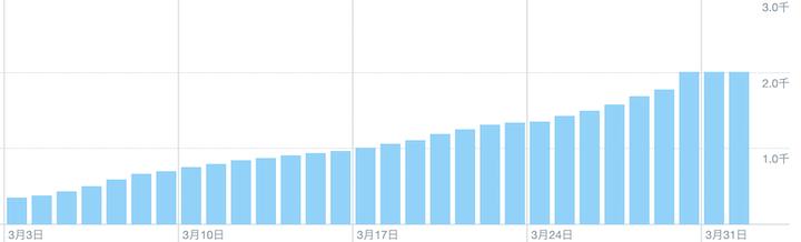 よよのTwitterフォロワー数