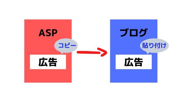 ブログでお小遣いを稼ぐためにASPに登録する